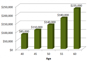 Approx. Annual Defined Benefit Contribution Limits by Age