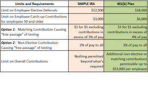 SIMPLE IRA and 401(k) Limits and Requirements