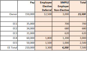 SIMPLE IRA Scenario 2 - Non-elective Contributions