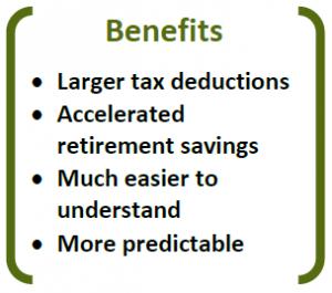Cash Balance Plan Benefits