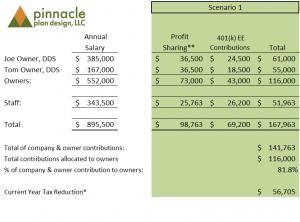 Safe Harbor 401(k) Profit Sharing Plan