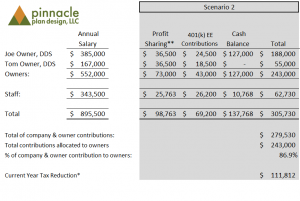 Added Cash Balance Plan