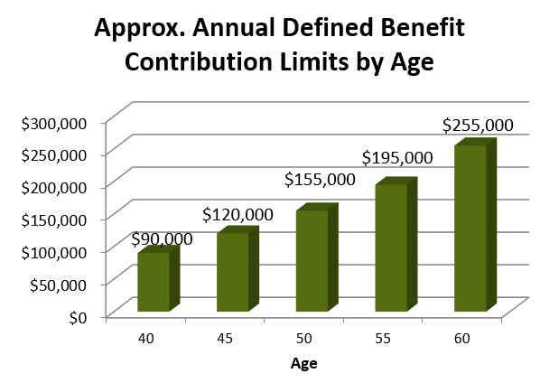 traditional defined benefit plans pinnacle plan design
