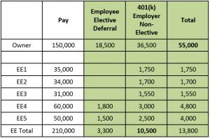 401(k) Scenario 3 - Non-elective Contributions
